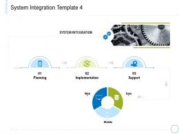 System Integration Planning System Integration And Architecture Ppt Slides