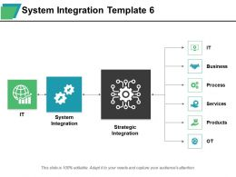 System Integration Strategic Integration Business Process Services Products