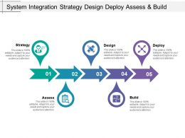 System Integration Strategy Design Deploy Assess And Build