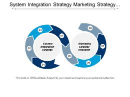 System Integration Strategy Marketing Strategy Research Strategic Management Cpb