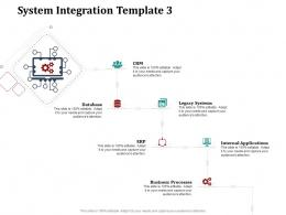 System Integration Template Business System Integration Work Breakdown Structure Wbs Ppt Styles Skills