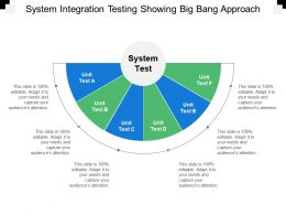System Integration Testing Showing Big Bang Approach