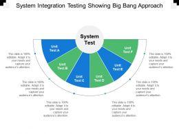 System Integration Testing Showing Big Bang Approach