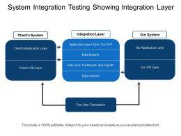 System Integration Testing Showing Integration Layer