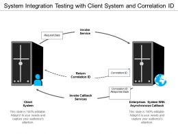 System Integration Testing With Client System And Correlation Id