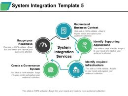 System Integration Understand Business Context Identify Supporting Applications