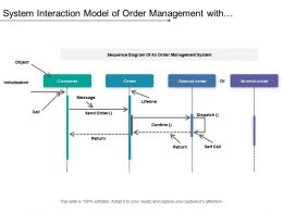System Interaction Model Of Order Management With Initialization And Objectives
