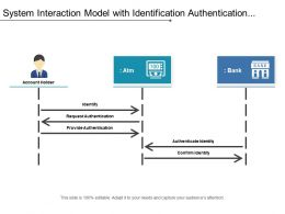 System Interaction Model With Identification Authentication And Identity
