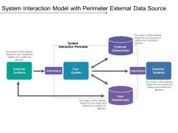 System Interaction Model With Perimeter External Data Source