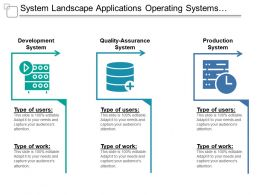 System Landscape Applications Operating Systems And Infrastructure 1