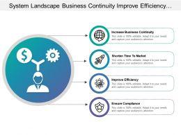 System Landscape Business Continuity Improve Efficiency Ensure Compliance