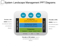 System Landscape Management Ppt Diagrams