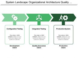 System Landscape Organizational Architecture Quality Assurance With Icons