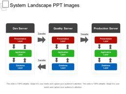 System Landscape Ppt Images
