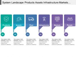 System Landscape Products Assets Infrastructure Markets People