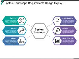 System Landscape Requirements Design Deploy Operate And Optimize