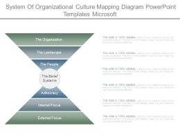 System Of Organizational Culture Mapping Diagram Powerpoint Templates Microsoft