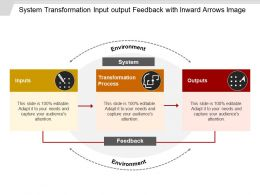 System Transformation Input Output Feedback With Inward Arrows Image