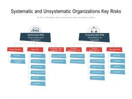 Systematic And Unsystematic Organizations Key Risks