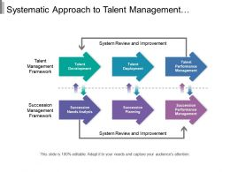 Systematic Approach To Talent Management Showing Talent Development