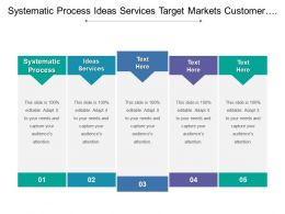 Systematic Process Ideas Services Target Markets Customer Satisfaction