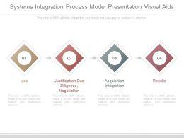 Systems Integration Process Model Presentation Visual Aids