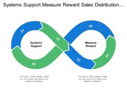 Systems Support Measure Reward Sales Distribution Product Planning