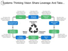 Systems Thinking Vision Share Leverage And Take Action