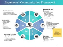Szpekman S Communication Framework Powerpoint Slide Images