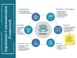 Szpekmans Communication Framework Ppt Inspiration Model