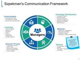 Szpekmans Communication Framework Presentation Slides