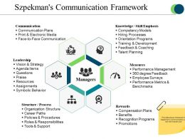 Szpekmans Communication Framework Presentation Visuals