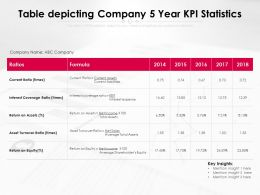 Table Depicting Company 5 Year KPI Statistics