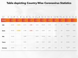Table Depicting Country Wise Coronavirus Statistics