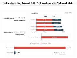 Table Depicting Payout Ratio Calculations With Dividend Yield