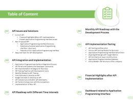 Table Of Content API Factors Comparison With The Competitors Ppt Slides