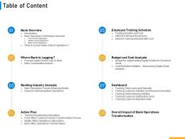 Table Of Content Implementing Digital Solutions In Banking Ppt Slides