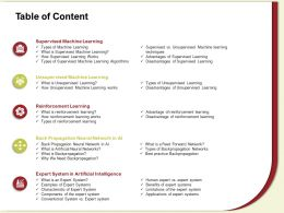 Table Of Content Reinforcement M603 Ppt Powerpoint Presentation Layouts Good