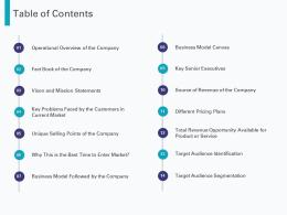 Table Of Contents Business Pre Seed Round Pitch Deck Ppt Powerpoint Layouts Samples