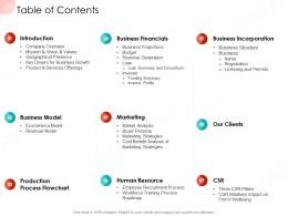 Table Of Contents Business Procedure Manual Ppt Deck