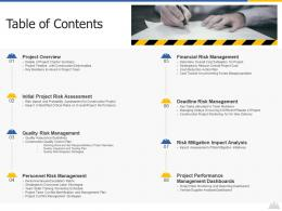 Table Of Contents Construction Project Risk Landscape Ppt Rules