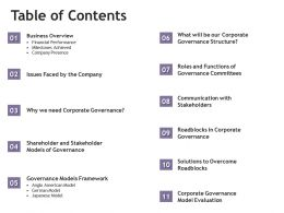 Table Of Contents Financial Performance M1896 Ppt Powerpoint Presentation Model Graphic Tips