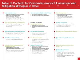 Table Of Contents For Coronavirus Impact Assessment And Mitigation Strategies In Hotel N195 Ppt Slides