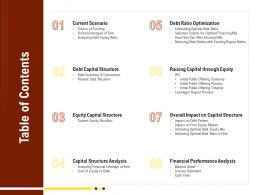 Table Of Contents Rethinking Capital Structure Decision Ppt Powerpoint Presentation Layouts