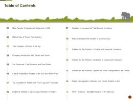 Table Of Contents Strategies Overcome Challenge Of Declining Ppt Style