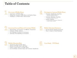 Table Of Contents Wallet Allocation Optimizer Ppt Layouts Tips