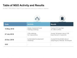 Table Of NGO Activity And Results