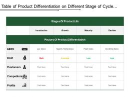 Table Of Product Differentiation On Different Stage Of Cycle Covering Sales Cost And Competitive Analysis