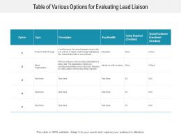 Table Of Various Options For Evaluating Lead Liaison