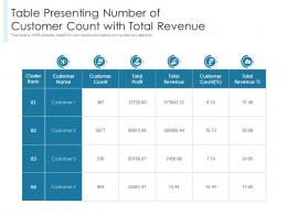Table Presenting Number Of Customer Count With Total Revenue